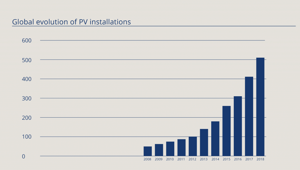 PV energy Diagram